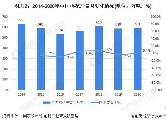 圖表2:2014-2020年中國棉花產量及變化情況(單位:萬噸,%)
