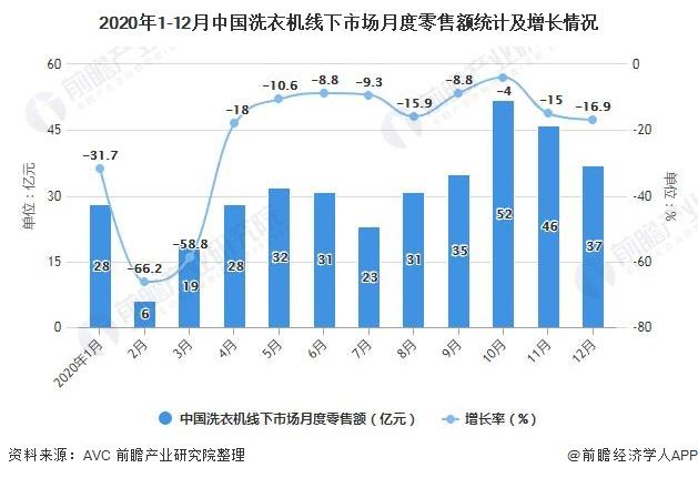 2020年1-12月中国洗衣机线下市场月度零售额统计及增长情况