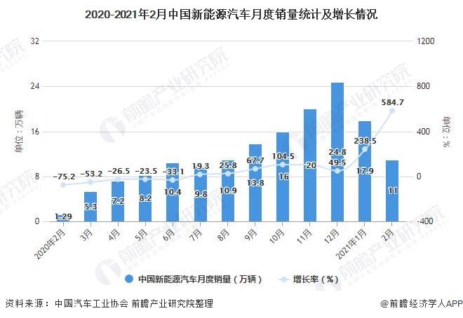 2020-2021年2月中国新能源汽车月度销量统计及增长情况