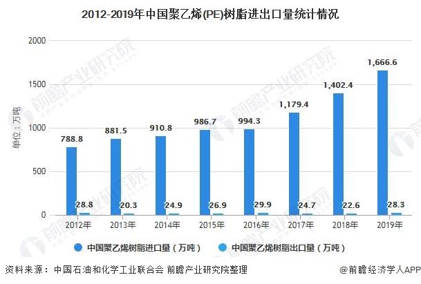2012-2019年中国聚乙烯(PE)树脂进出口量统计情况