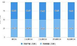 2021年1-2月中国摩托车行业<em>产销</em><em>规模</em>及出口贸易情况 累计出口量超480万辆