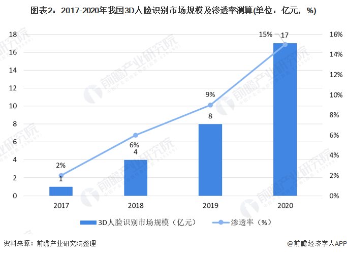 图表2:2017-2020年我国3D人脸识别市场规模及渗透率测算(单位:亿元,%)