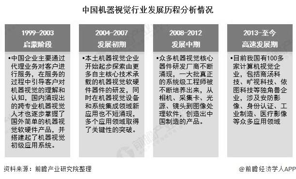 中国机器视觉行业发展历程分析情况