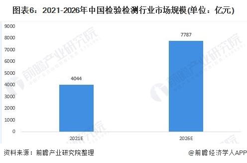 圖表6:2021-2026年中國檢驗檢測行業市場規模(單位:億元)