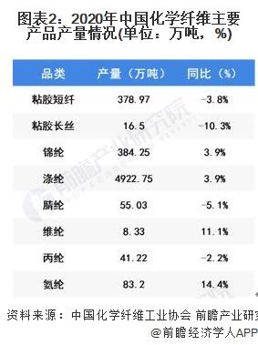 圖表2:2020年中國化學纖維主要產品產量情況(單位:萬噸,%)
