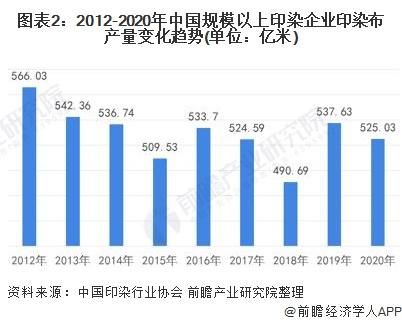 图表2:2012-2020年中国规模以上印染企业印染布产量变化趋势(单位:亿米)