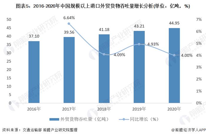 图表5:2016-2020年中国规模以上港口外贸货物吞吐量增长分析(单位:亿吨,%)