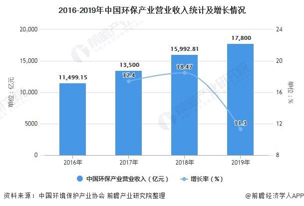 2016-2019年中国环保产业营业收入统计及增长情况