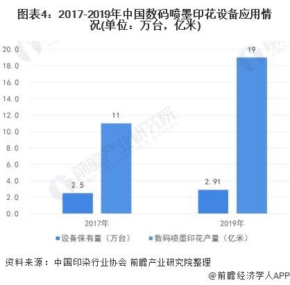 图表4:2017-2019年中国数码喷墨印花设备应用情况(单位:万台,亿米)