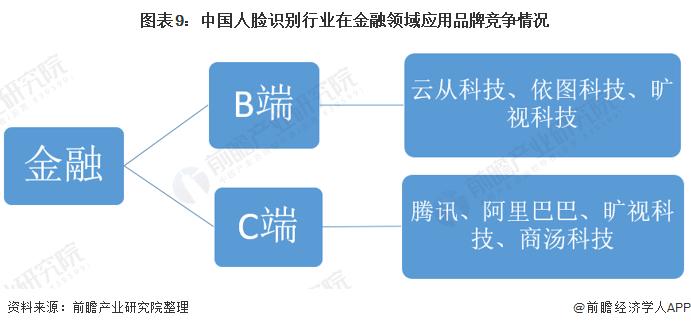 图表9:中国人脸识别行业在金融领域应用品牌竞争情况