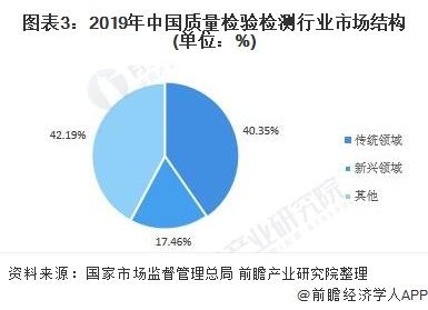 圖表3:2019年中國質量檢驗檢測行業市場結構(單位:%)