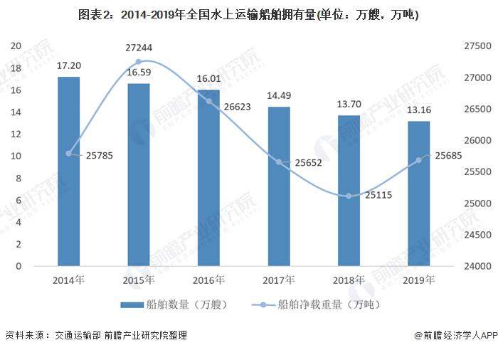 图表2:2014-2019年全国水上运输船舶拥有量(单位:万艘,万吨)