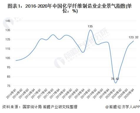 圖表1:2016-2020年中國化學纖維制造業企業景氣指數(單位:%)