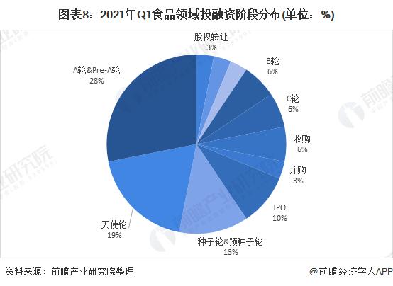 圖表8:2021年Q1食品領域投融資階段分布(單位:%)