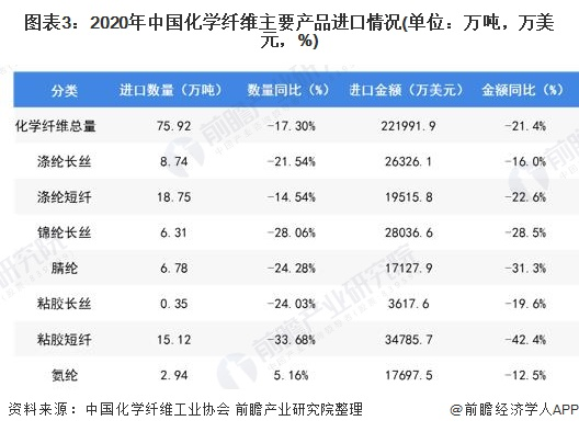 圖表3:2020年中國化學纖維主要產品進口情況(單位:萬噸,萬美元,%)