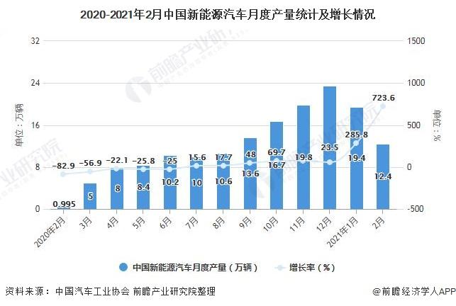2020-2021年2月中国新能源汽车月度产量统计及增长情况