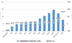 2021年1-2月中国新能源<em>汽车行业</em>产销规模情况 新能源汽车累计产量突破30万辆