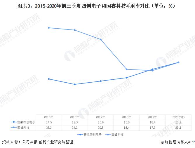 图表3:2015-2020年前三季度四创电子和国睿科技毛利率对比(单位:%)