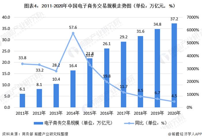 图表4:2011-2020年中国电子商务交易规模走势图(单位:万亿元,%)