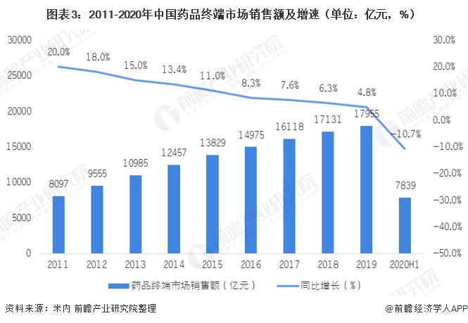 图表3:2011-2020年中国药品终端市场销售额及增速(单位:亿元,%)
