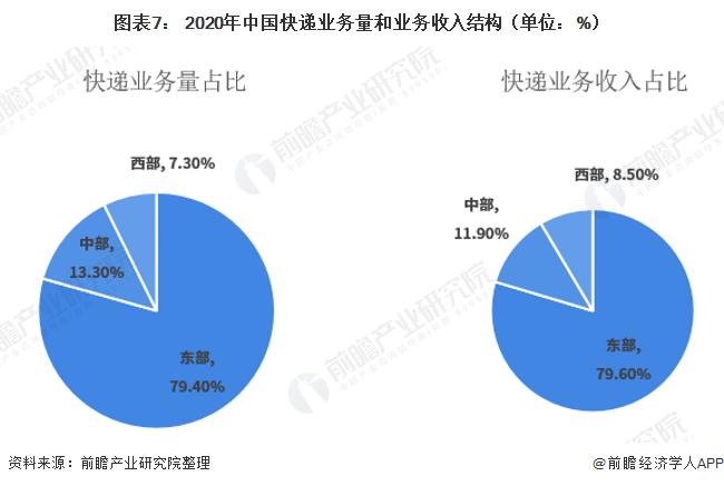 图表7: 2020年中国快递业务量和业务收入结构(单位:%)