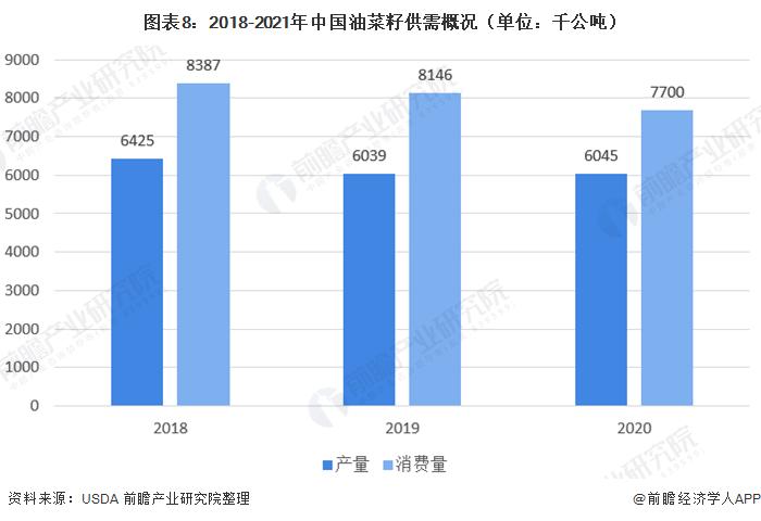 图表8:2018-2021年中国油菜籽供需概况(单位:千公吨)