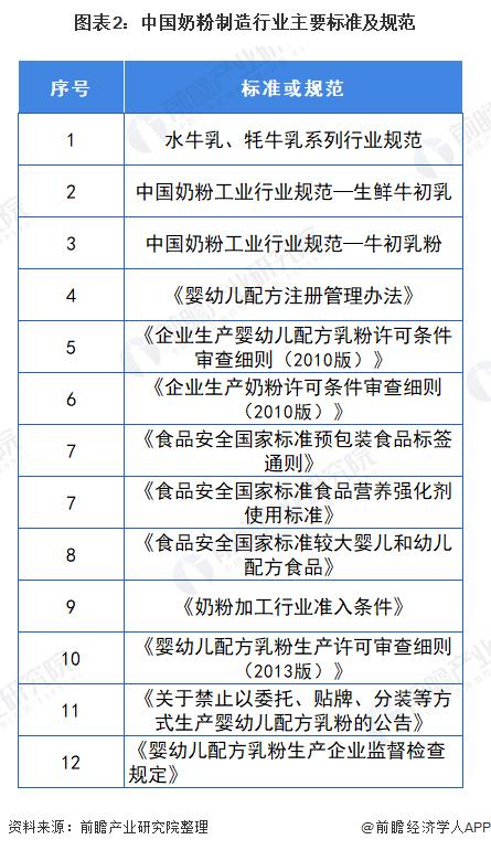 图表2:中国奶粉制造行业主要标准及规范