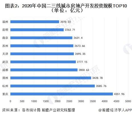 图表2:2020年中国二三线城市房地产开发投资规模TOP10(单位:亿元)