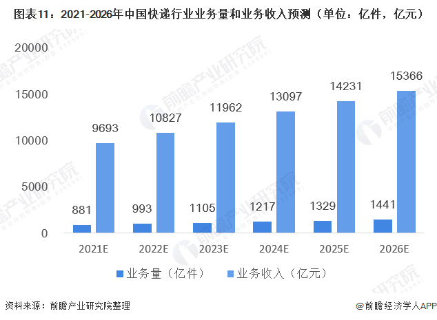 图表11:2021-2026年中国快递行业业务量和业务收入预测(单位:亿件,亿元)