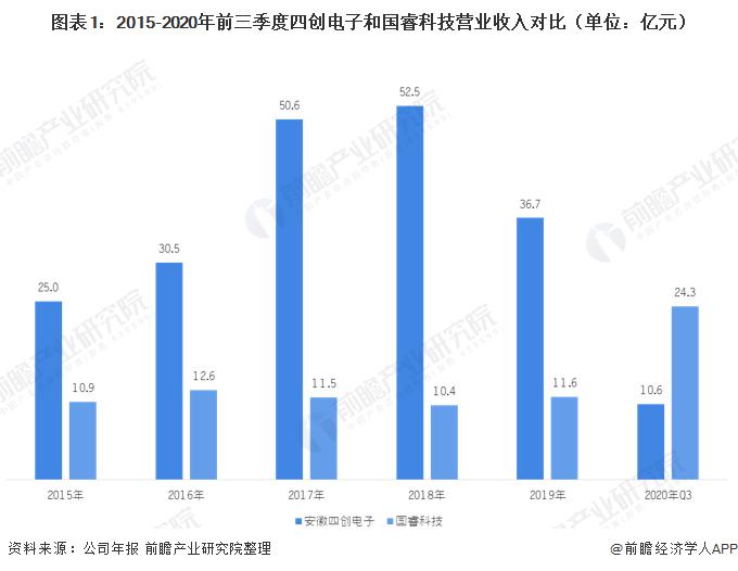 图表1:2015-2020年前三季度四创电子和国睿科技营业收入对比(单位:亿元)