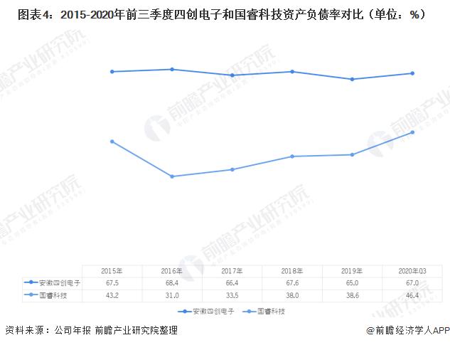 图表4:2015-2020年前三季度四创电子和国睿科技资产负债率对比(单位:%)