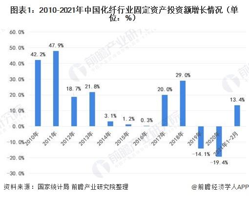 图表1:2010-2021年中国化纤行业固定资产投资额增长情况(单位:%)
