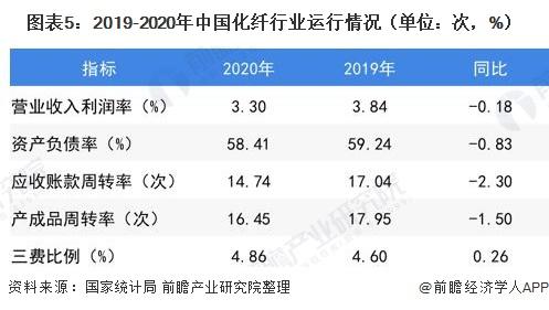 图表5:2019-2020年中国化纤行业运行情况(单位:次,%)
