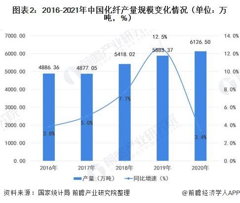 图表2:2016-2021年中国化纤产量规模变化情况(单位:万吨,%)