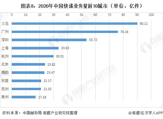 图表8:2020年中国快递业务量*城市(单位:亿件)