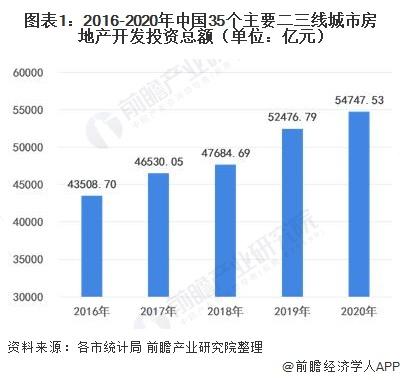 图表1:2016-2020年中国35个主要二三线城市房地产开发投资总额(单位:亿元)