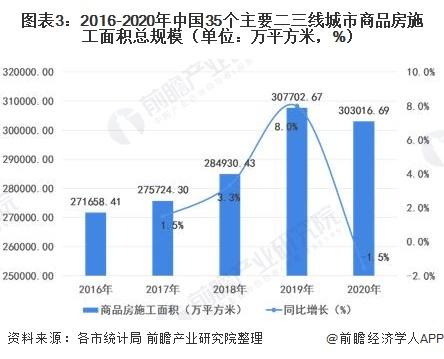 图表3:2016-2020年中国35个主要二三线城市商品房施工面积总规模(单位:万平方米,%)