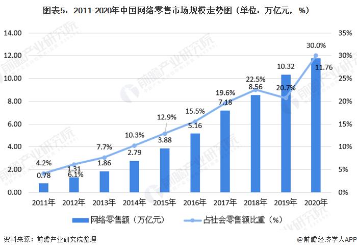 图表5:2011-2020年*络零售市场规模<font class=