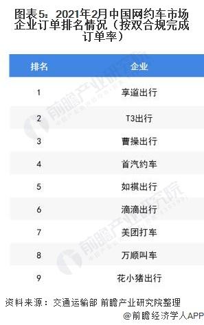 图表5:2021年2月中国网约车市场企业订单排名情况(按双合规完成订单率)