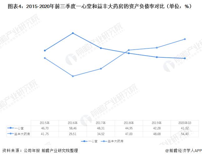 图表4:2015-2020年前三季度一心堂和益丰大药房的资产负债率对比(单位:%)