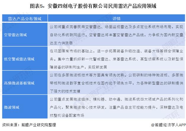 图表5:安徽四创电子股份有限公司民用雷达产品应用领域