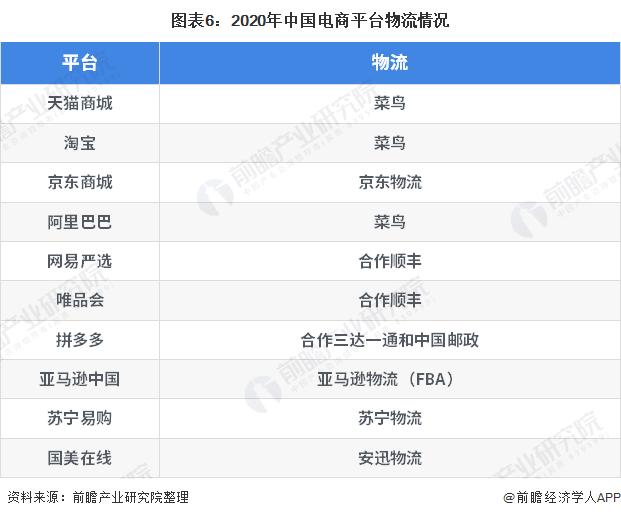 图表6:2020年中国电商平台物流情况
