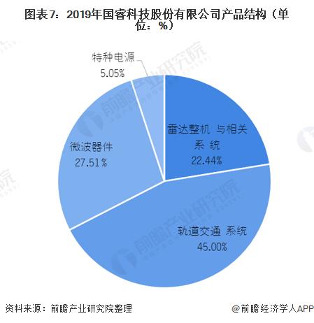图表7:2019年国睿科技股份有限公司产品结构(单位:%)