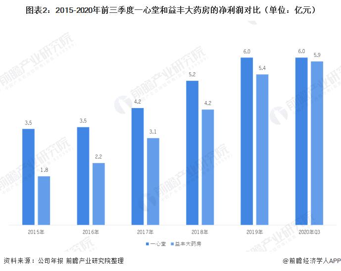 图表2:2015-2020年前三季度一心堂和益丰大药房的净利润对比(单位:亿元)