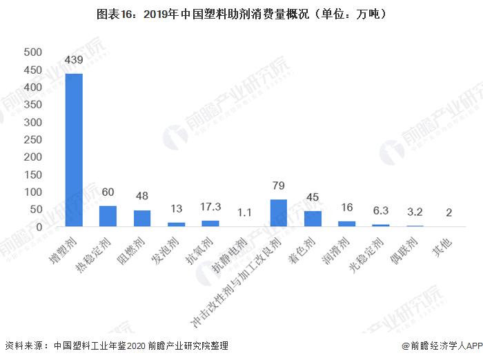图表16:2019年中国塑料助剂消费量概况(单位:万吨)