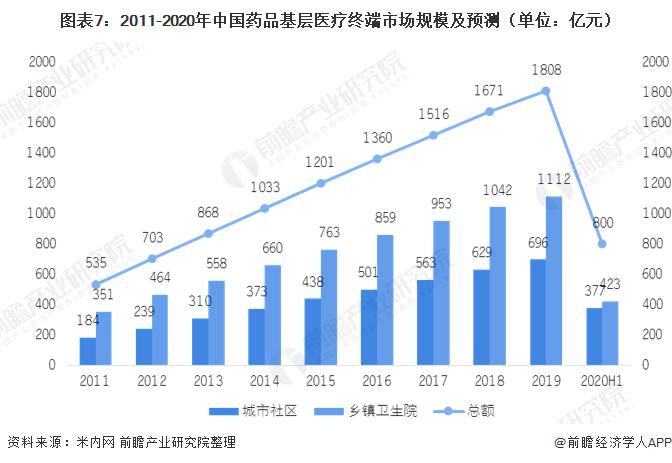 图表7:2011-2020年中国药品基层医疗终端市场规模及预测(单位:亿元)