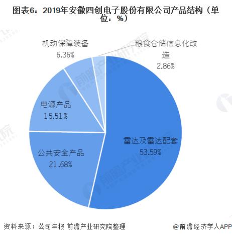 图表6:2019年安徽四创电子股份有限公司产品结构(单位:%)