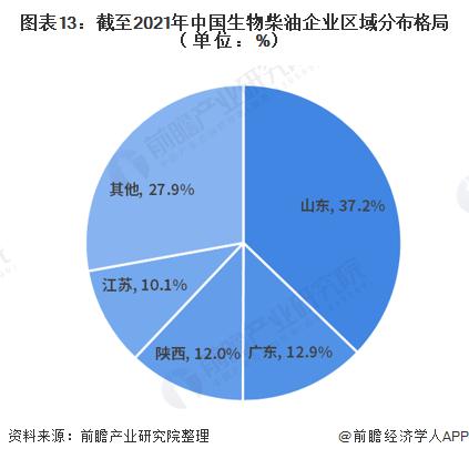 图表13:截至2021年中国生物柴油企业区域分布格局(单位:%)
