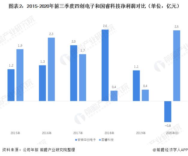 图表2:2015-2020年前三季度四创电子和国睿科技净利润对比(单位:亿元)