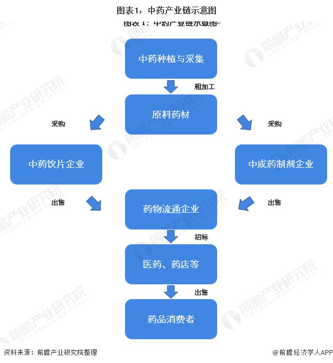 图表1:中药产业链示意图
